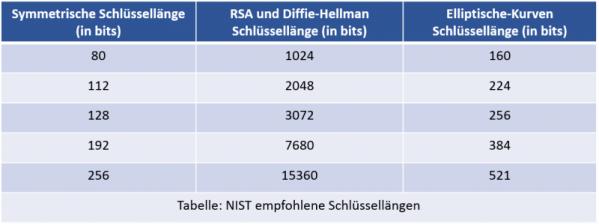 ECC - RSA Schlüssellängen